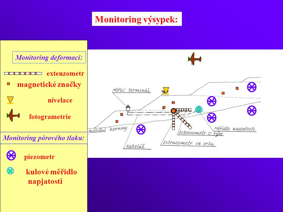 Monitoring výsypek: Monitoring deformací: Monitoring pórového tlaku: nivelace fotogrametrie piezometr extenzometr magnetické značky kulové měřidlo napjatosti