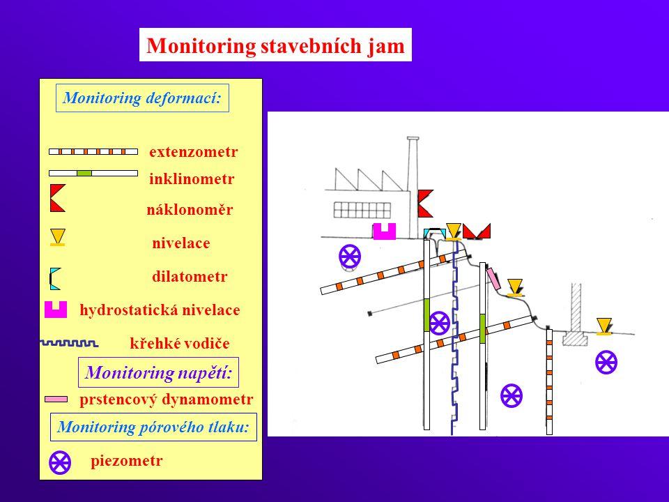 Monitoring stavebních jam Monitoring deformací: Monitoring pórového tlaku: extenzometr nivelace piezometr dilatometr inklinometr křehké vodiče náklonoměr hydrostatická nivelace Monitoring napětí: prstencový dynamometr
