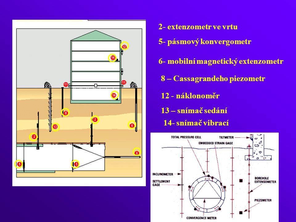 2- extenzometr ve vrtu 5- pásmový konvergometr 6- mobilní magnetický extenzometr 8 – Cassagrandeho piezometr 12 - náklonoměr 13 – snímač sedání 14- snímač vibrací