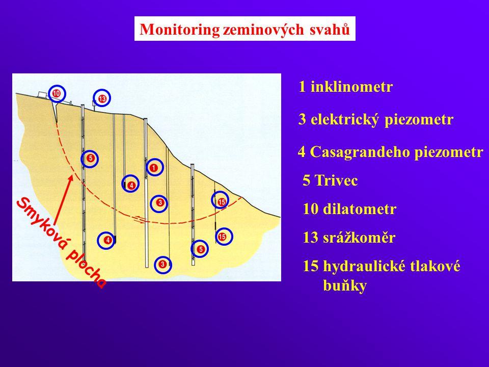 Monitoring zeminových svahů 1 inklinometr 3 elektrický piezometr 4 Casagrandeho piezometr 5 Trivec 10 dilatometr 13 srážkoměr Smyková plocha 15 hydraulické tlakové buňky