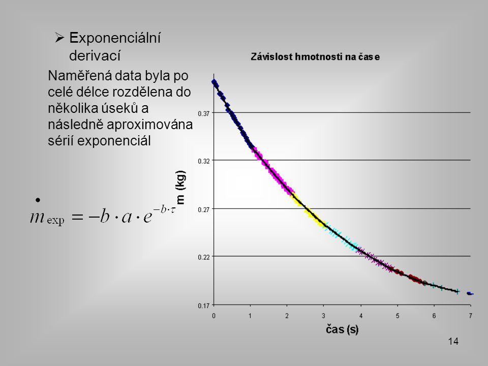 14  Exponenciální derivací Naměřená data byla po celé délce rozdělena do několika úseků a následně aproximována sérií exponenciál