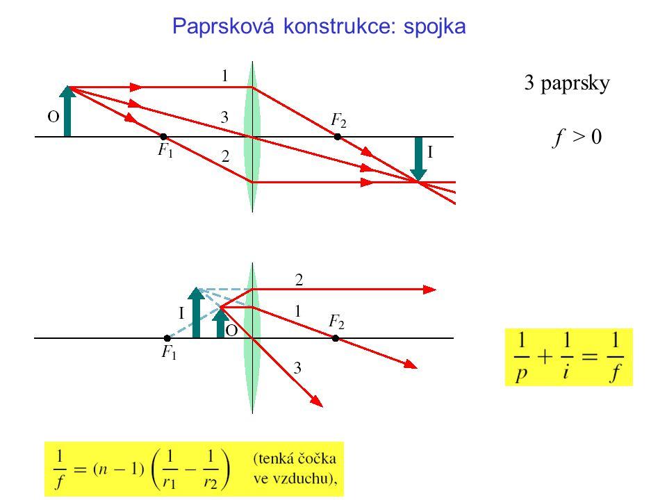 3 paprsky f > 0 Paprsková konstrukce: spojka