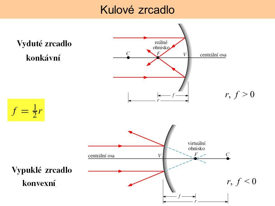r, f > 0 r, f < 0 Kulové zrcadlo