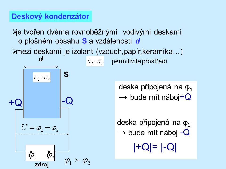 Pro intenzitu elektrického pole E mezi deskami platí: a pro Q