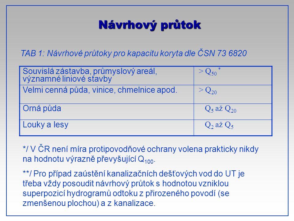 CTU-Prague Návrhový průtok Souvislá zástavba, průmyslový areál, významné liniové stavby > Q 50 * Velmi cenná půda, vinice, chmelnice apod. > Q 20 Orná
