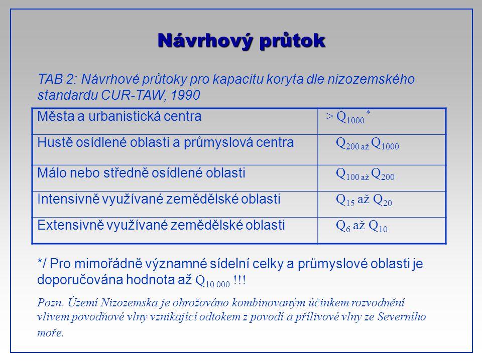 CTU-Prague Návrhový průtok Města a urbanistická centra > Q 1000 * Hustě osídlené oblasti a průmyslová centra Q 200 až Q 1000 Málo nebo středně osídlen