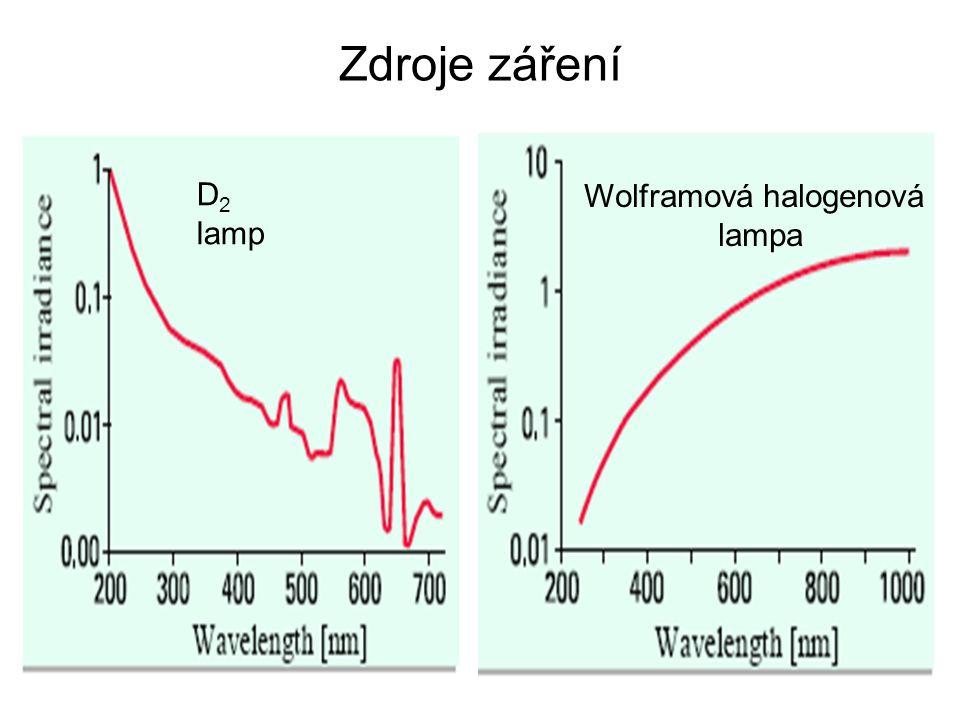 Zdroje záření D 2 lamp Wolframová halogenová lampa