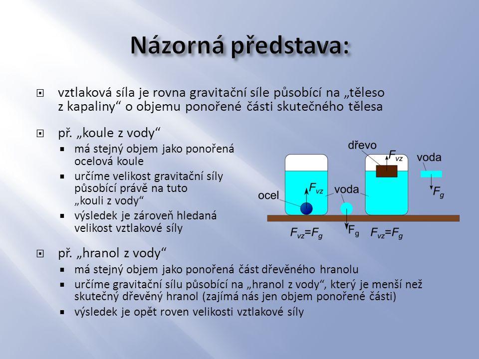 """ vztlaková síla je rovna gravitační síle působící na """"těleso z kapaliny"""" o objemu ponořené části skutečného tělesa  př. """"koule z vody""""  má stejný o"""