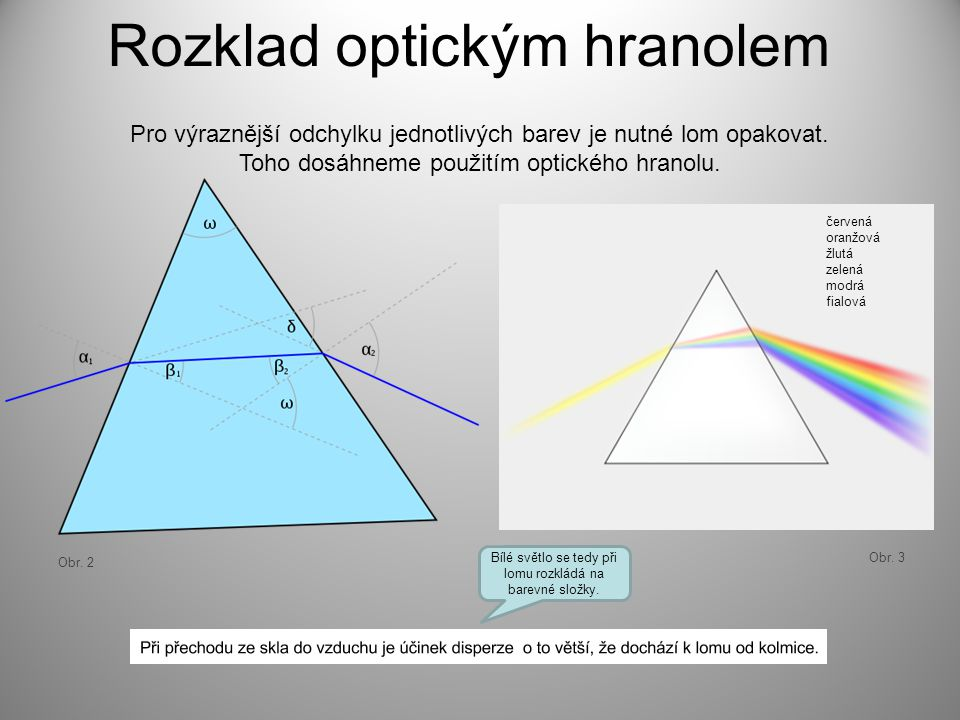 Rozklad optickým hranolem Pro výraznější odchylku jednotlivých barev je nutné lom opakovat. Toho dosáhneme použitím optického hranolu. Obr. 2 Obr. 3 č