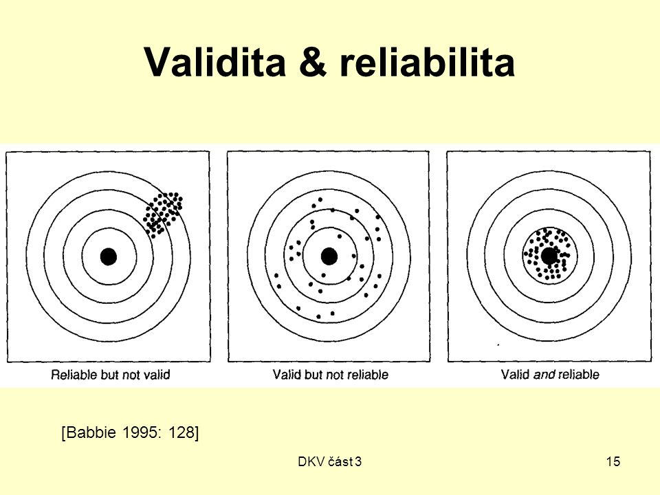 DKV část 315 Validita & reliabilita [Babbie 1995: 128]