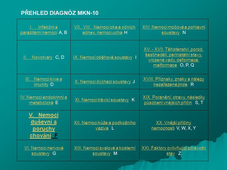 I. Infekční a parazitární nemociI. Infekční a parazitární nemoci A, B VII., VIII. Nemoci oka a očních adnex, nemoci uchaVII., VIII. Nemoci oka a očníc