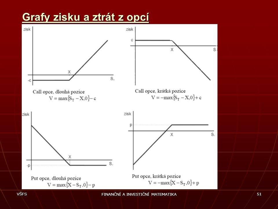 VŠFS FINANČNÍ A INVESTIČNÍ MATEMATIKA 51 Grafy zisku a ztrát z opcí