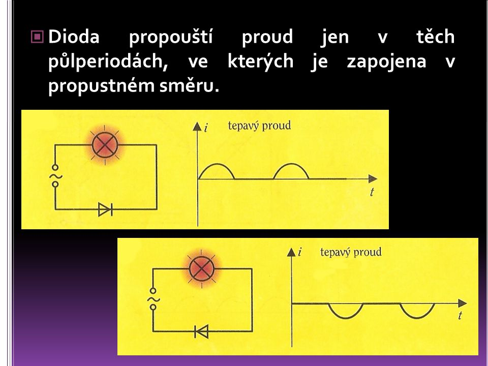 Dioda propouští proud jen v těch půlperiodách, ve kterých je zapojena v propustném směru.