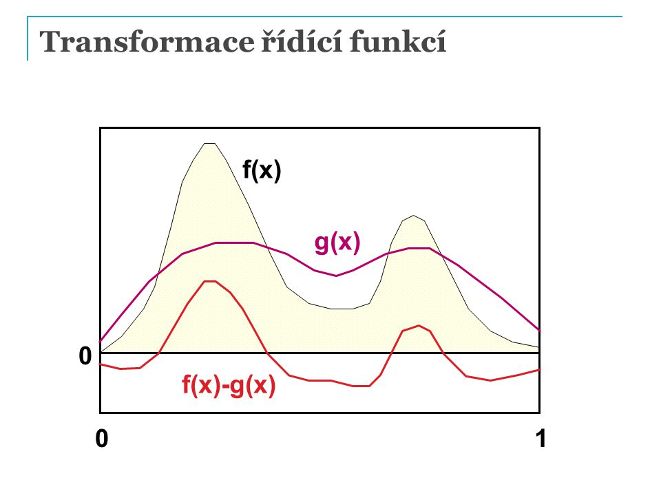 Transformace řídící funkcí f(x) 01 0 g(x) f(x)-g(x)