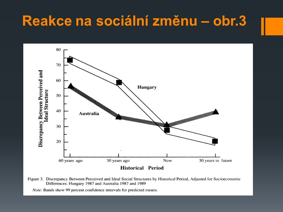 Reakce na sociální změnu – obr.3