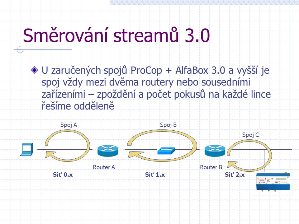 Směrování streamů 3.0 U zaručených spojů ProCop + AlfaBox 3.0 a vyšší je spoj vždy mezi dvěma routery nebo sousedními zařízeními – zpoždění a počet pokusů na každé lince řešíme odděleně Síť 0.xSíť 1.xSíť 2.x Router ARouter B Spoj ASpoj B Spoj C