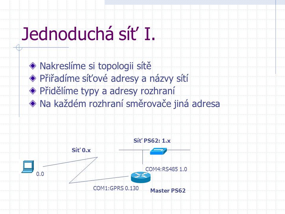 Jednoduchá síť I. Nakreslíme si topologii sítě Přiřadíme síťové adresy a názvy sítí Přidělíme typy a adresy rozhraní Na každém rozhraní směrovače jiná
