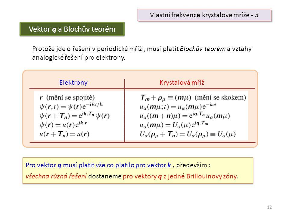 12 Vlastní frekvence krystalové mříže - 3 Vektor q a Blochův teorém Protože jde o řešení v periodické mříži, musí platit Blochův teorém a vztahy analo