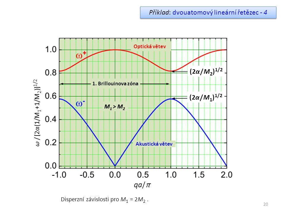 20 Optická větev Akustická větev 1. Brillouinova zóna (2α / M 1 ) 1/2 (2α / M 2 ) 1/2 qa/ π ω / [2α(1/M 1 +1/M 2 )] 1/2 Příklad: dvouatomový lineární