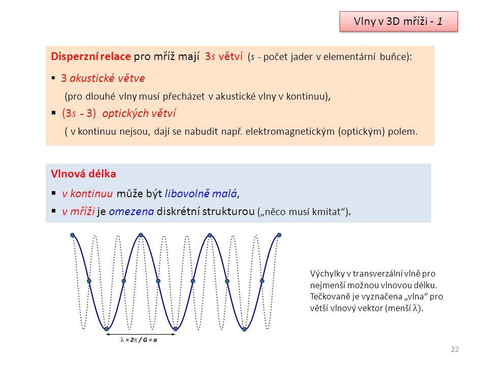 22 Vlny v 3D mříži - 1 Disperzní relace pro mříž mají 3 s větví ( s - počet jader v elementární buňce):  3 akustické větve (pro dlouhé vlny musí přec