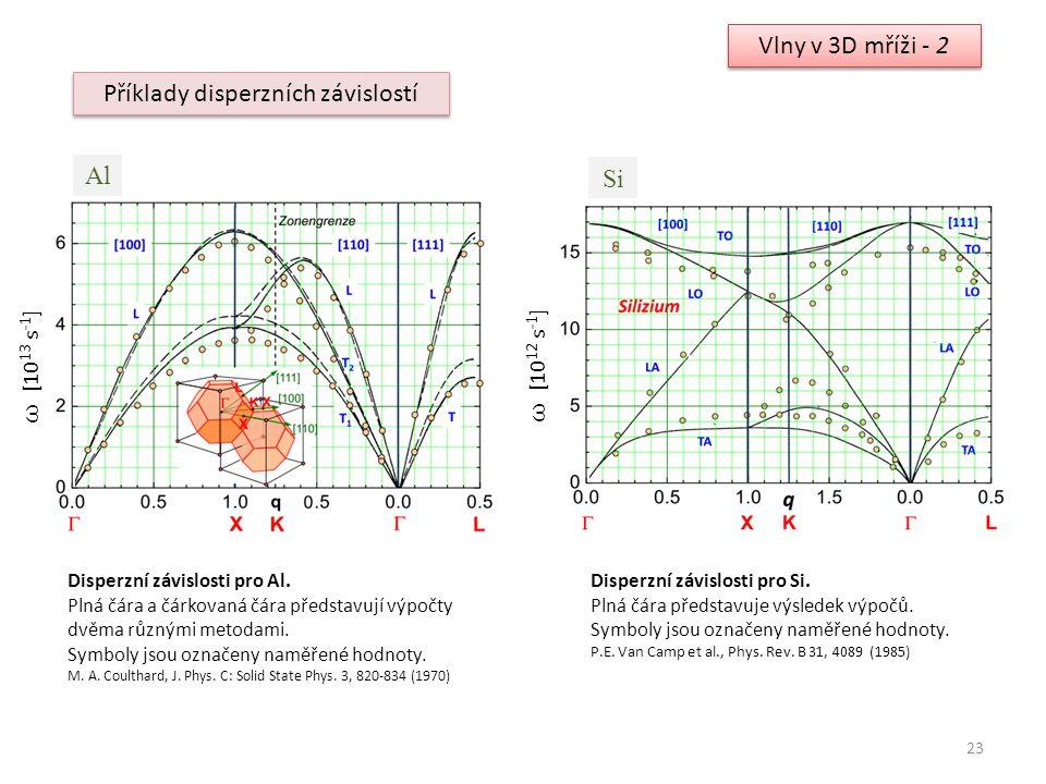 23 Vlny v 3D mříži - 2 Příklady disperzních závislostí Al ω [10 13 s -1 ] Disperzní závislosti pro Al. Plná čára a čárkovaná čára představují výpočty