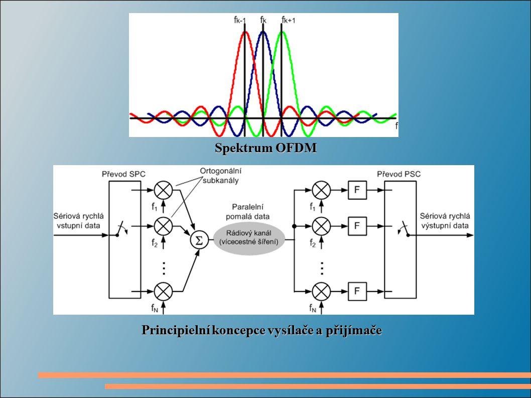 Spektrum OFDM Principielní koncepce vysílače a přijímače