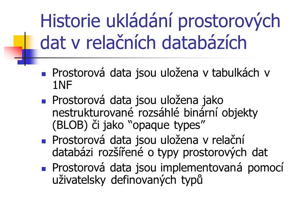 Historie ukládání prostorových dat v relačních databázích Prostorová data jsou uložena v tabulkách v 1NF Prostorová data jsou uložena jako nestrukturo