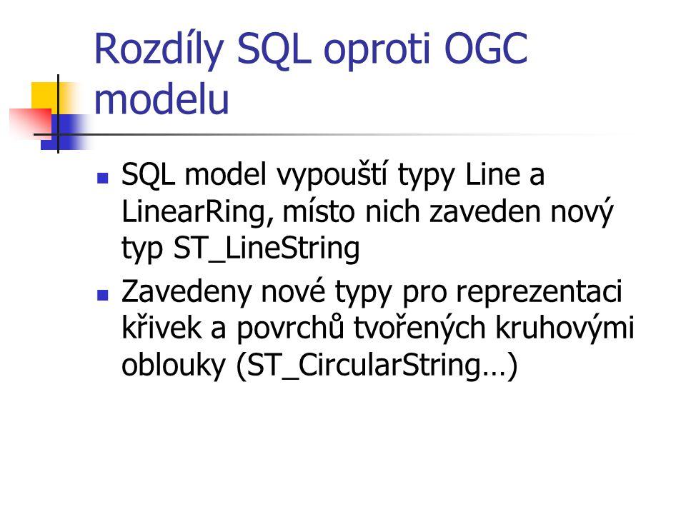 Rozdíly SQL oproti OGC modelu SQL model vypouští typy Line a LinearRing, místo nich zaveden nový typ ST_LineString Zavedeny nové typy pro reprezentaci