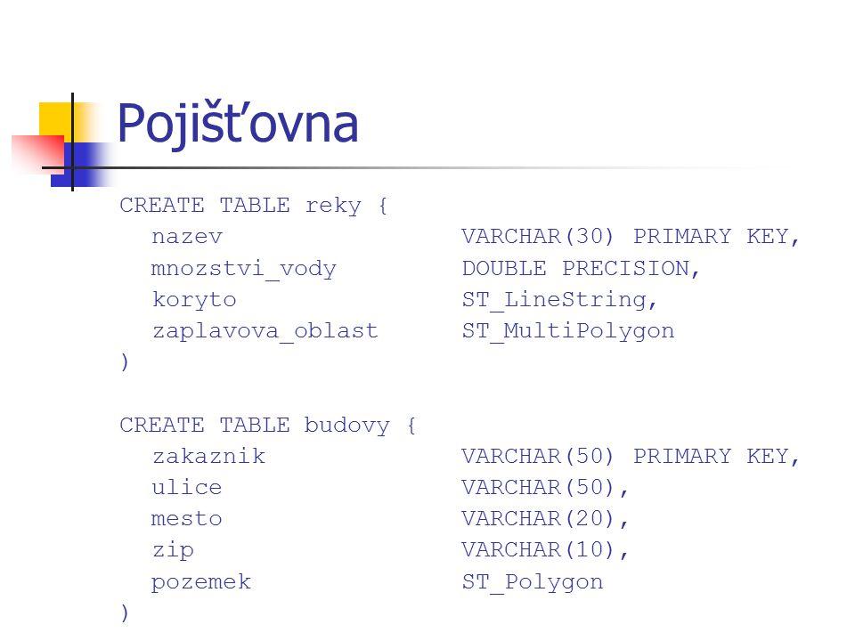 Pojišťovna CREATE TABLE reky { nazevVARCHAR(30) PRIMARY KEY, mnozstvi_vodyDOUBLE PRECISION, korytoST_LineString, zaplavova_oblastST_MultiPolygon ) CRE