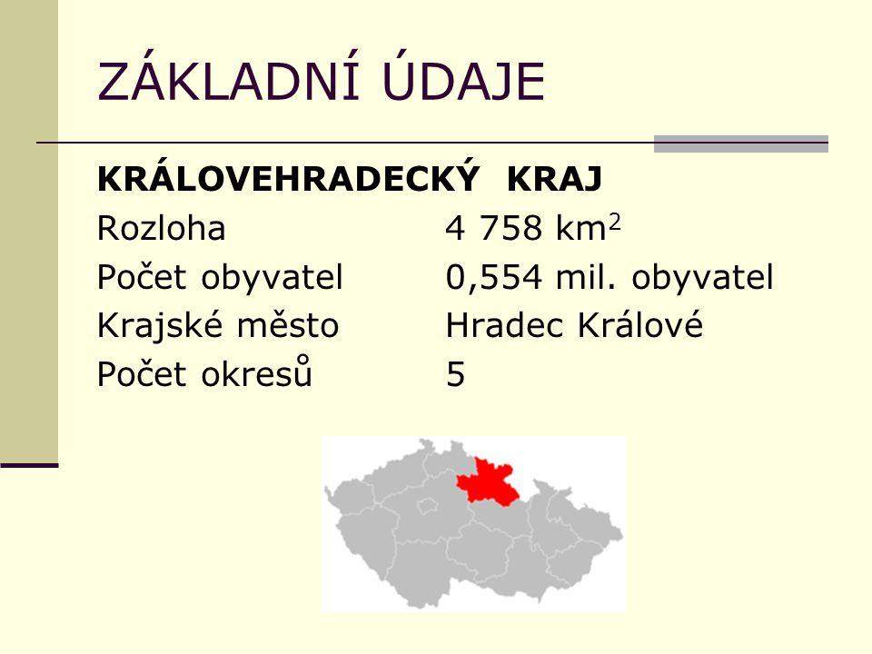 ZÁKLADNÍ ÚDAJE KRÁLOVEHRADECKÝ KRAJ Rozloha4 758 km 2 Počet obyvatel0,554 mil. obyvatel Krajské městoHradec Králové Počet okresů5