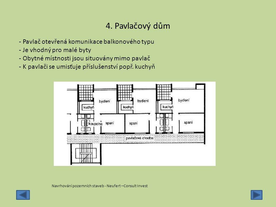 4. Pavlačový dům - Pavlač otevřená komunikace balkonového typu - Je vhodný pro malé byty - Obytné místnosti jsou situovány mimo pavlač - K pavlači se