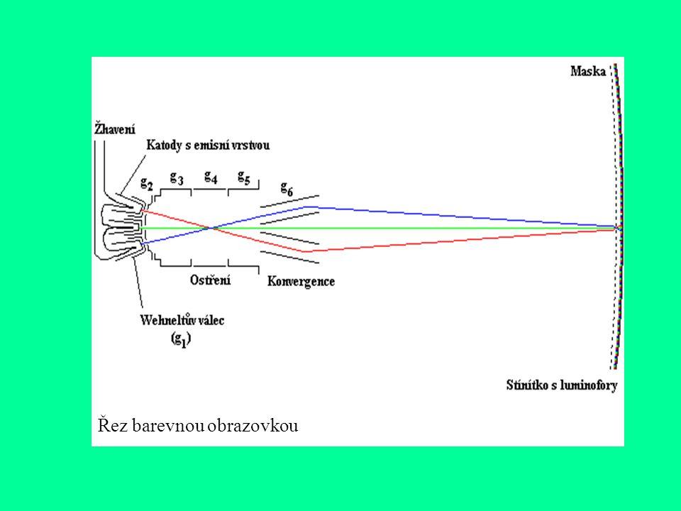 Protože elektronový svazek je vlastně svazek částic stejného náboje (záporného), mají tyto částice tendenci se odpuzovat a vlivem toho dochází k rozos