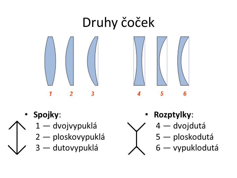 Druhy čoček Spojky: 1 — dvojvypuklá 2 — ploskovypuklá 3 — dutovypuklá Rozptylky: 4 — dvojdutá 5 — ploskodutá 6 — vypuklodutá
