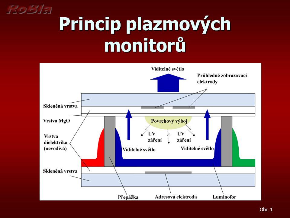 Výhody plazmových monitorů Velké pozorovací úhly – 160-170° Velké pozorovací úhly – 160-170° Tenká konstrukce při velkých úhlopříčkách Tenká konstrukce při velkých úhlopříčkách Lepší podání barev než LCD Lepší podání barev než LCD