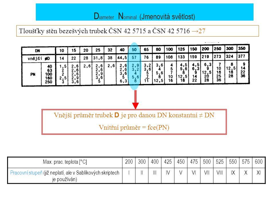 D iameter N ominal (Jmenovitá světlost) Tloušťky stěn bezešvých trubek ČSN 42 5715 a ČSN 42 5716 →27 Vnější průměr trubek D je pro danou DN konstantní