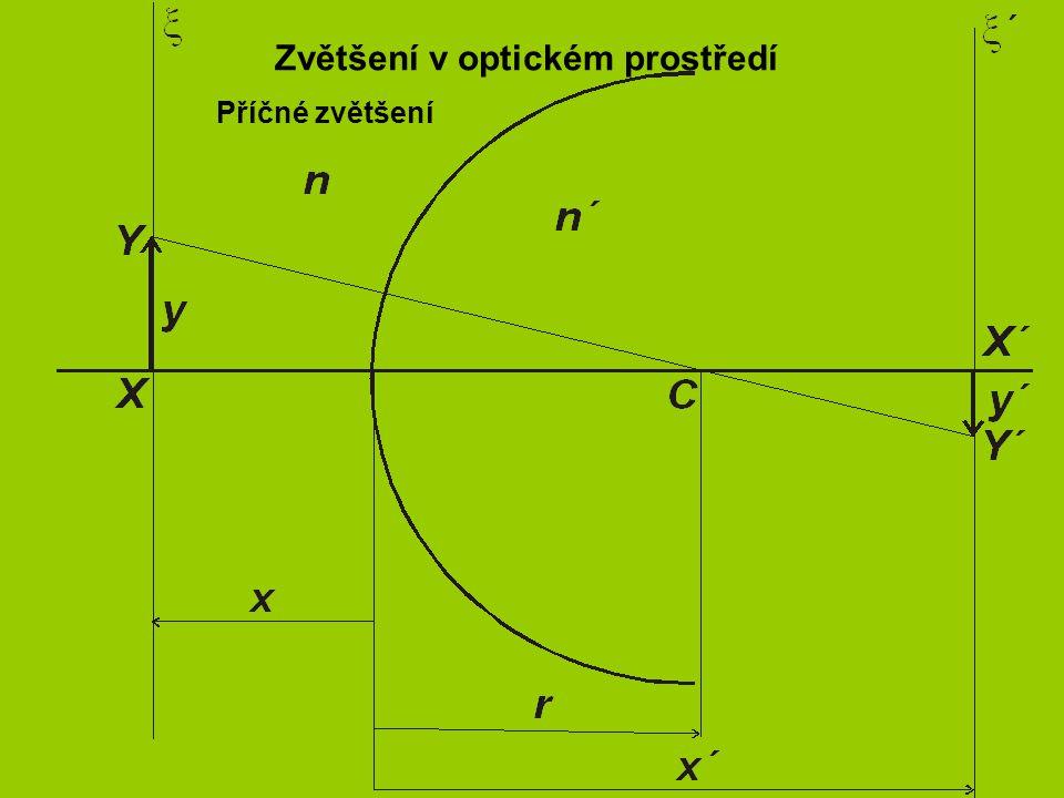 Zvětšení v optickém prostředí Příčné zvětšení