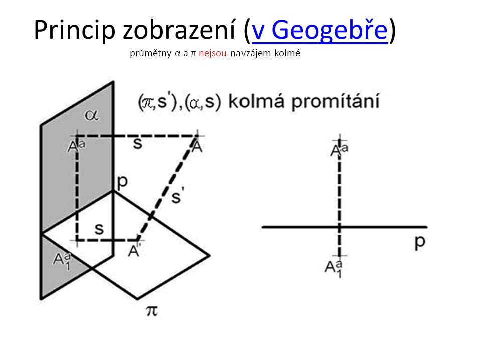 Princip zobrazení (v Geogebře) průmětny α a π nejsou navzájem kolmév Geogebře