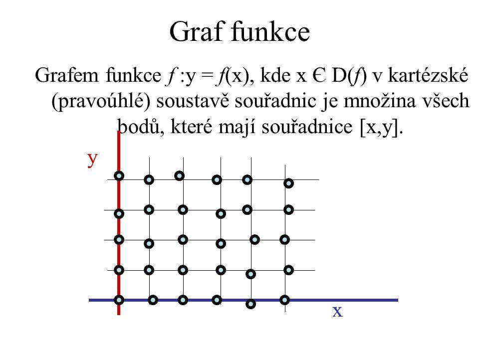 Graf funkce Grafem funkce f :y = f(x), kde x Є D(f) v kartézské (pravoúhlé) soustavě souřadnic je množina všech bodů, které mají souřadnice [x,y]. y x