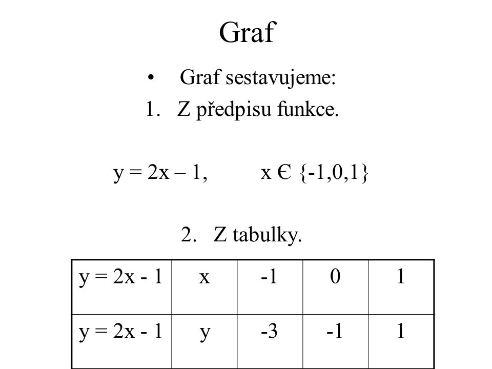 Graf Graf sestavujeme: 1.Z předpisu funkce. y = 2x – 1,x Є {-1,0,1} 2.Z tabulky. y = 2x - 1x01 y = 2x - 1y-31