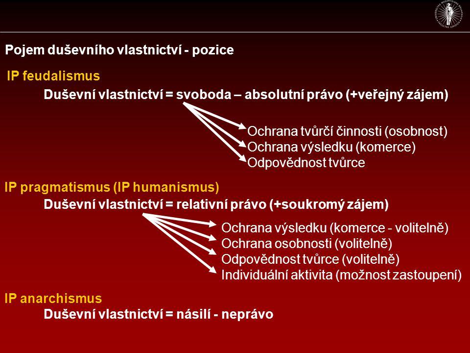 Pojem duševního vlastnictví - pozice Duševní vlastnictví = svoboda – absolutní právo (+veřejný zájem) Duševní vlastnictví = relativní právo (+soukromý zájem) Duševní vlastnictví = násilí - neprávo Ochrana tvůrčí činnosti (osobnost) Ochrana výsledku (komerce) Odpovědnost tvůrce IP feudalismus IP anarchismus IP pragmatismus (IP humanismus) Ochrana výsledku (komerce - volitelně) Ochrana osobnosti (volitelně) Odpovědnost tvůrce (volitelně) Individuální aktivita (možnost zastoupení)