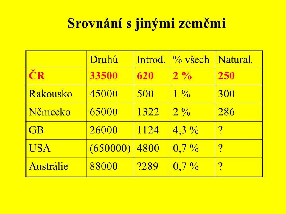 Srovnání s jinými zeměmi DruhůIntrod.% všechNatural. ČR335006202 %250 Rakousko450005001 %300 Německo6500013222 %286 GB2600011244,3 %? USA(650000)48000