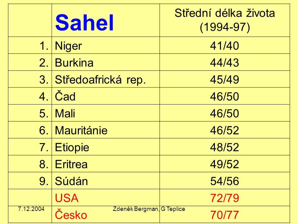 7.12.2004Zdeněk Bergman, G Teplice Sahel Střední délka života (1994-97) 1.Niger41/40 2.Burkina44/43 3.Středoafrická rep.45/49 4.Čad46/50 5.Mali46/50 6
