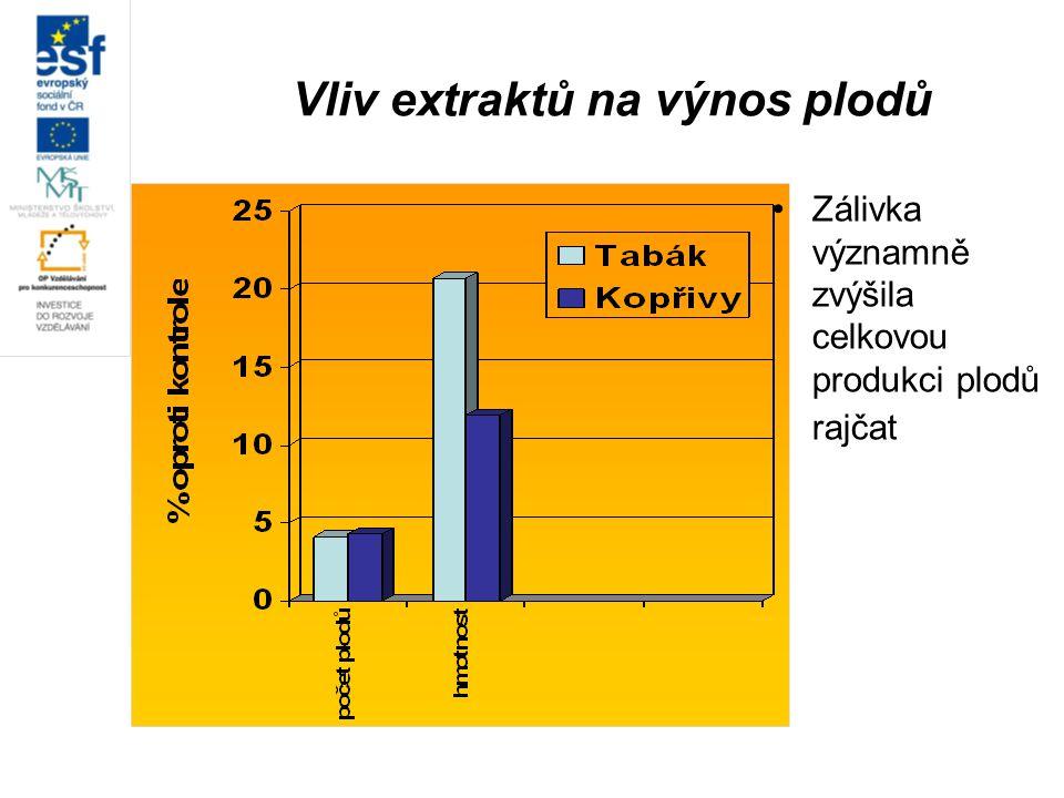 Vliv extraktů na výnos plodů Zálivka významně zvýšila celkovou produkci plodů rajčat