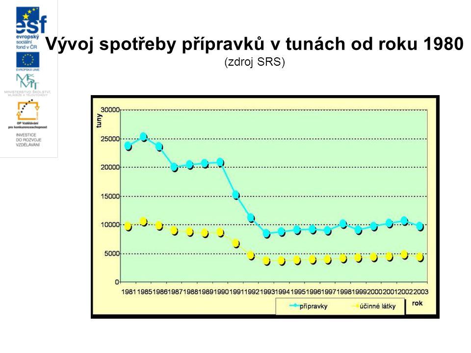 Vývoj spotřeby přípravků v tunách od roku 1980 (zdroj SRS)