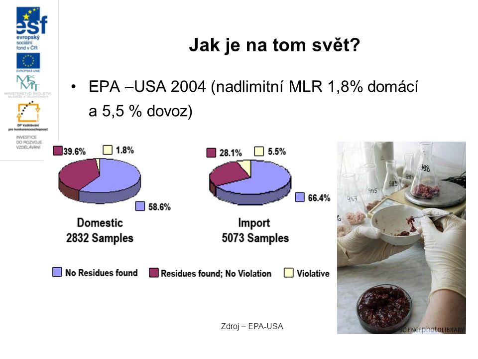 Jak je na tom svět? EPA –USA 2004 (nadlimitní MLR 1,8% domácí a 5,5 % dovoz) Zdroj – EPA-USA