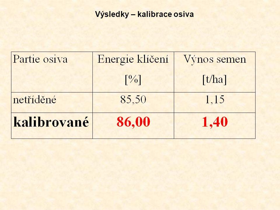 Výsledky – kalibrace osiva
