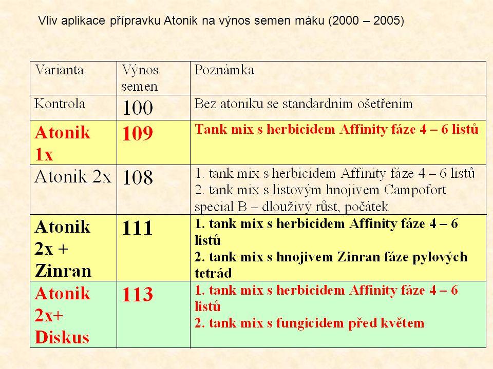 Vliv aplikace přípravku Atonik na výnos semen máku (2000 – 2005)