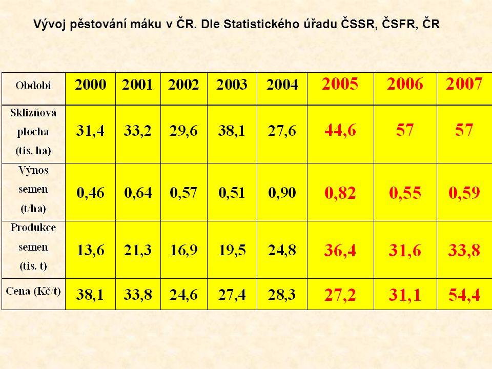 Vývoj pěstování máku v ČR. Dle Statistického úřadu ČSSR, ČSFR, ČR