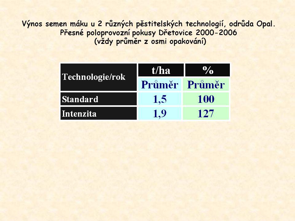 Výnos semen máku u 2 různých pěstitelských technologií, odrůda Opal. Přesné poloprovozní pokusy Dřetovice 2000-2006 (vždy průměr z osmi opakování)