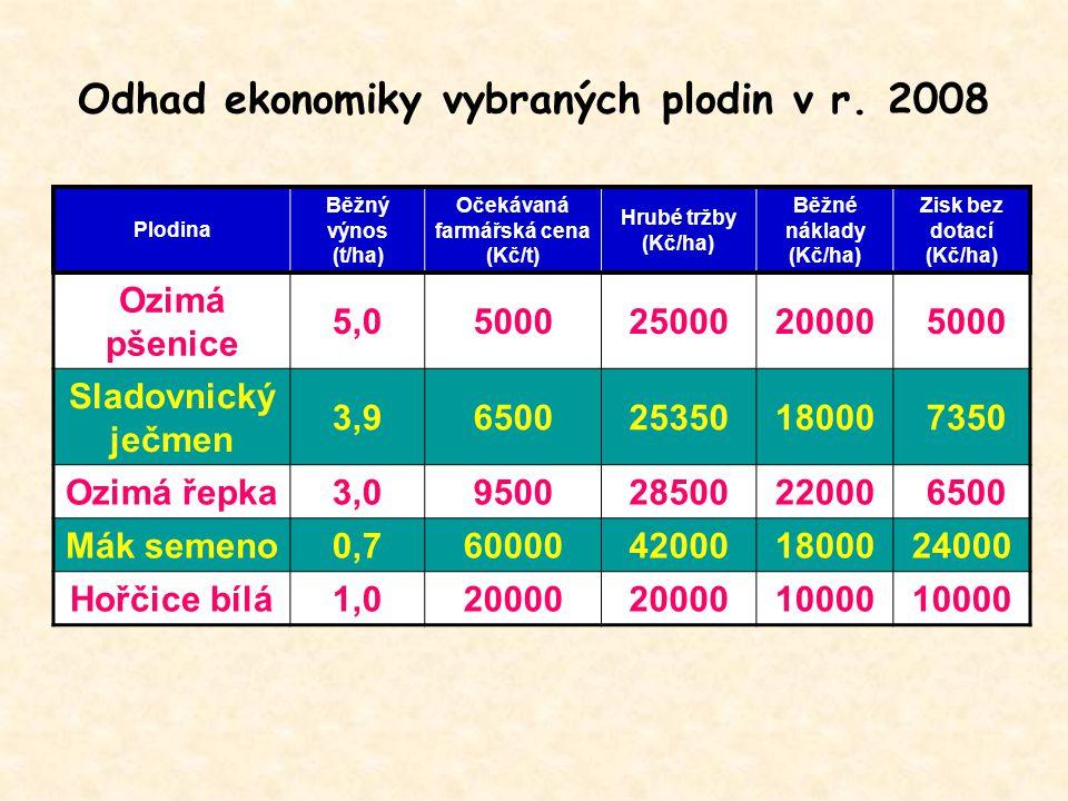 Odhad ekonomiky vybraných plodin v r. 2008 Plodina Běžný výnos (t/ha) Očekávaná farmářská cena (Kč/t) Hrubé tržby (Kč/ha) Běžné náklady (Kč/ha) Zisk b
